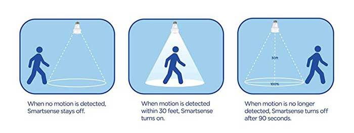 Small graphic explaining the motion sensing technology