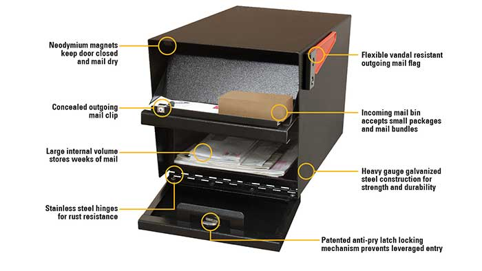 Mailboss Safety features infographic