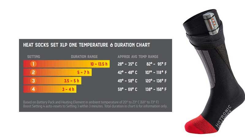 Hotronic Heated ski sock heat chart